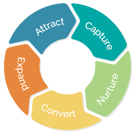act-on-lead-lifecycle-wheel