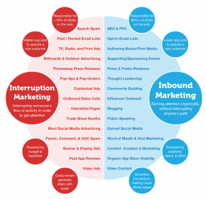 inbound marketing v outbound marketing