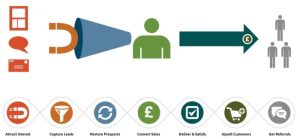 benefits marketing and sales