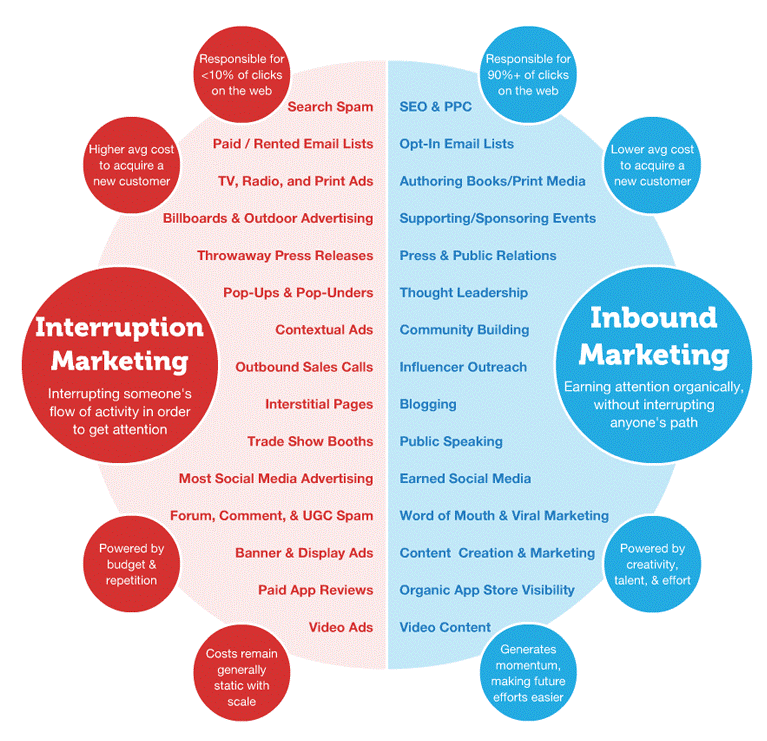 inbound marketing v outbound marketing